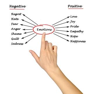 Diagram of emotions